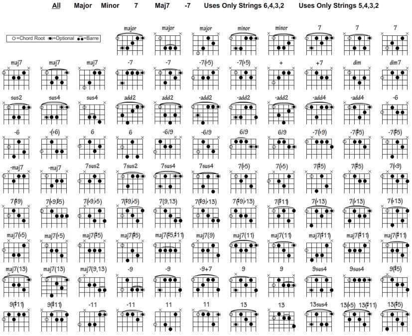 Open Position Guitar Chords Chart   dummies