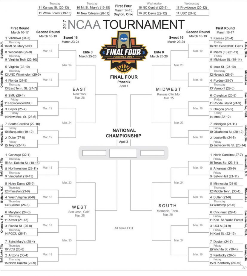 Selection Sunday: 2017 Men's College Basketball Tournament Bracket