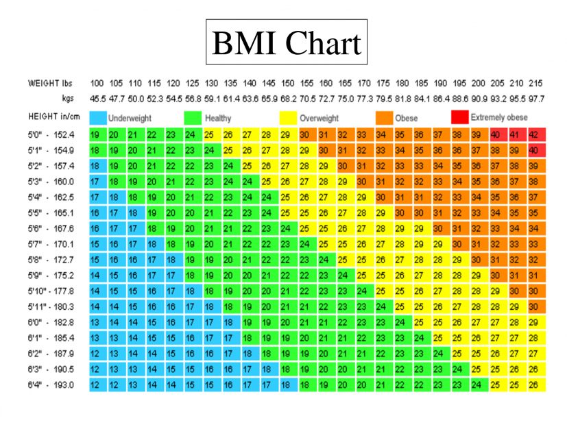 bmi calculator females age chart