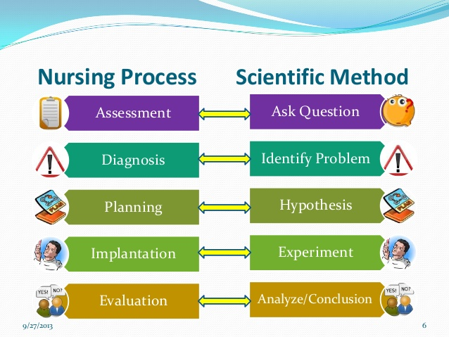 The Nursing Process HESI Review | Nurse Learning Center