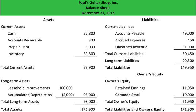Balance Sheet | Example | Template | Format | Analysis Explanation