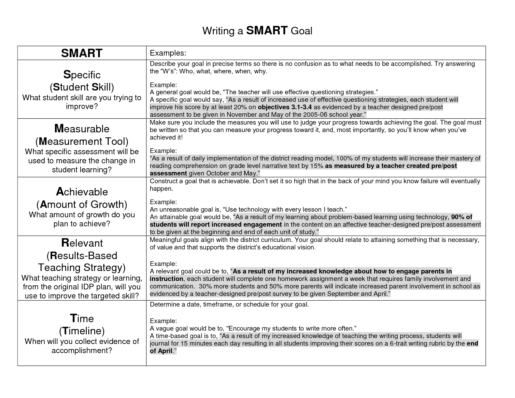 Setting Smart Goals Template 27 Goal Examples Writing A Smart Goal
