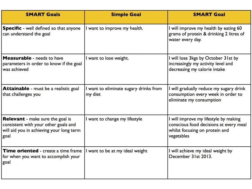 Smart Goal Examples