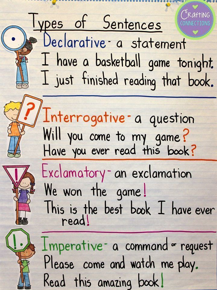 Types of Sentences An Anchor Chart and FREE Resources! | Anchor