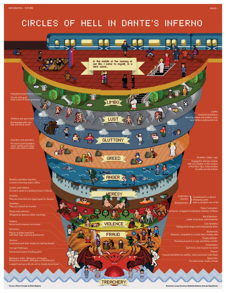 Dante's Nine Circles of Hell | Daily Infographic