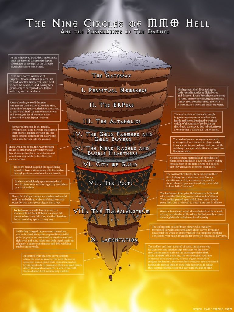 CIRCLES OF HELL IN DANTE'S INFERNO | Visual.ly