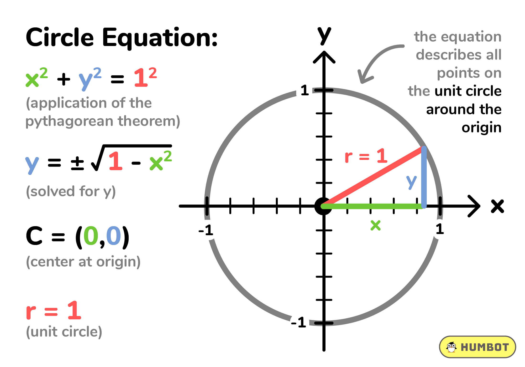 Equation of a circle in standard form, Formula, practice problems