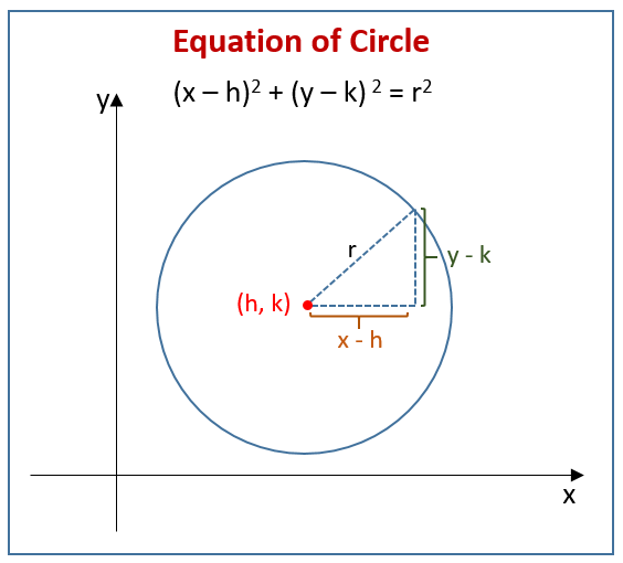 Lesson #35 Standard Form Of Circle Equation Lessons Tes Teach