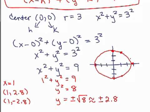 Circle equation review | Analytic geometry (article) | Khan Academy