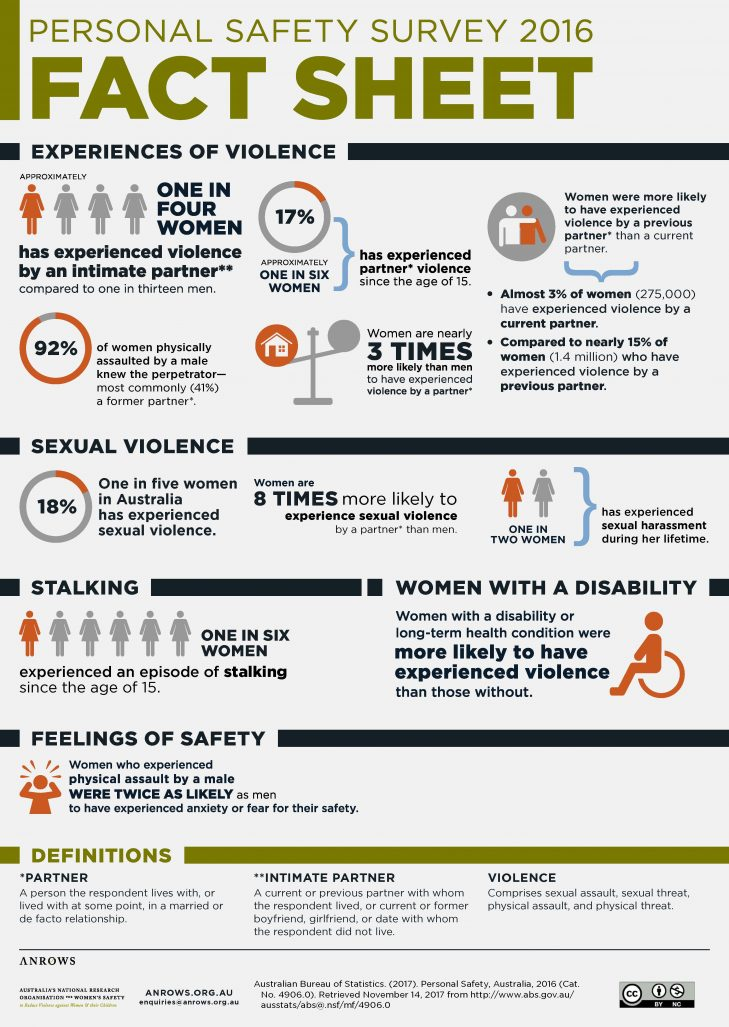 Personal Safety Survey update 2017 | ANROWS Australia's National