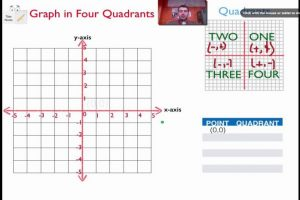 graph quadrants maxresdefault