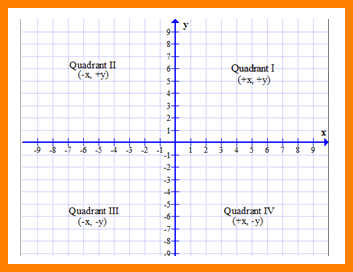 The graph of y= x passes through which quadrants? | Socratic