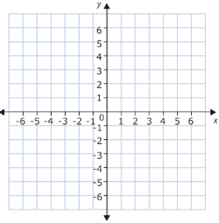 What is the order of quadrants in a graph? | Socratic