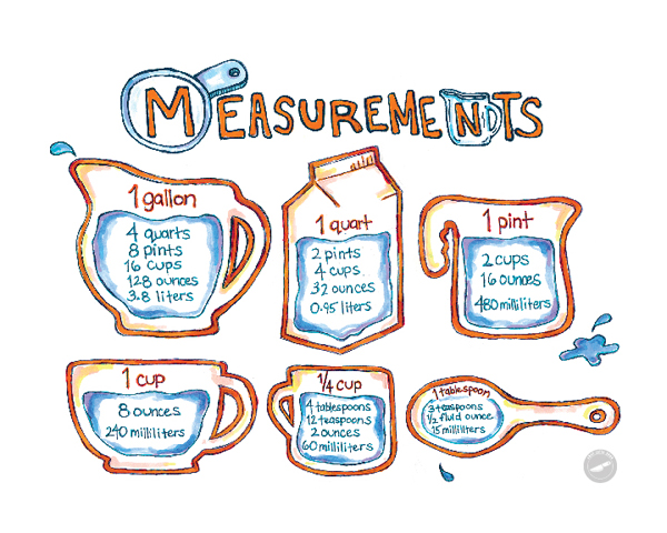 Measurements – tellmewhyfacts.com/science