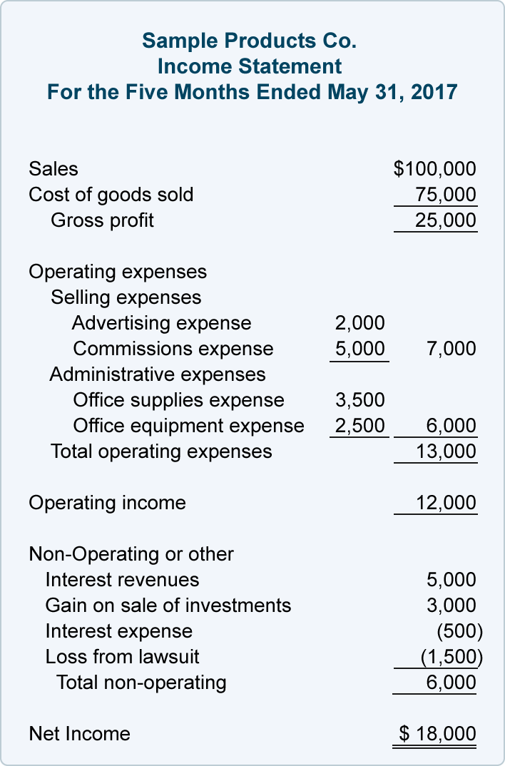 Multiple Step Income Statement | AccountingCoach