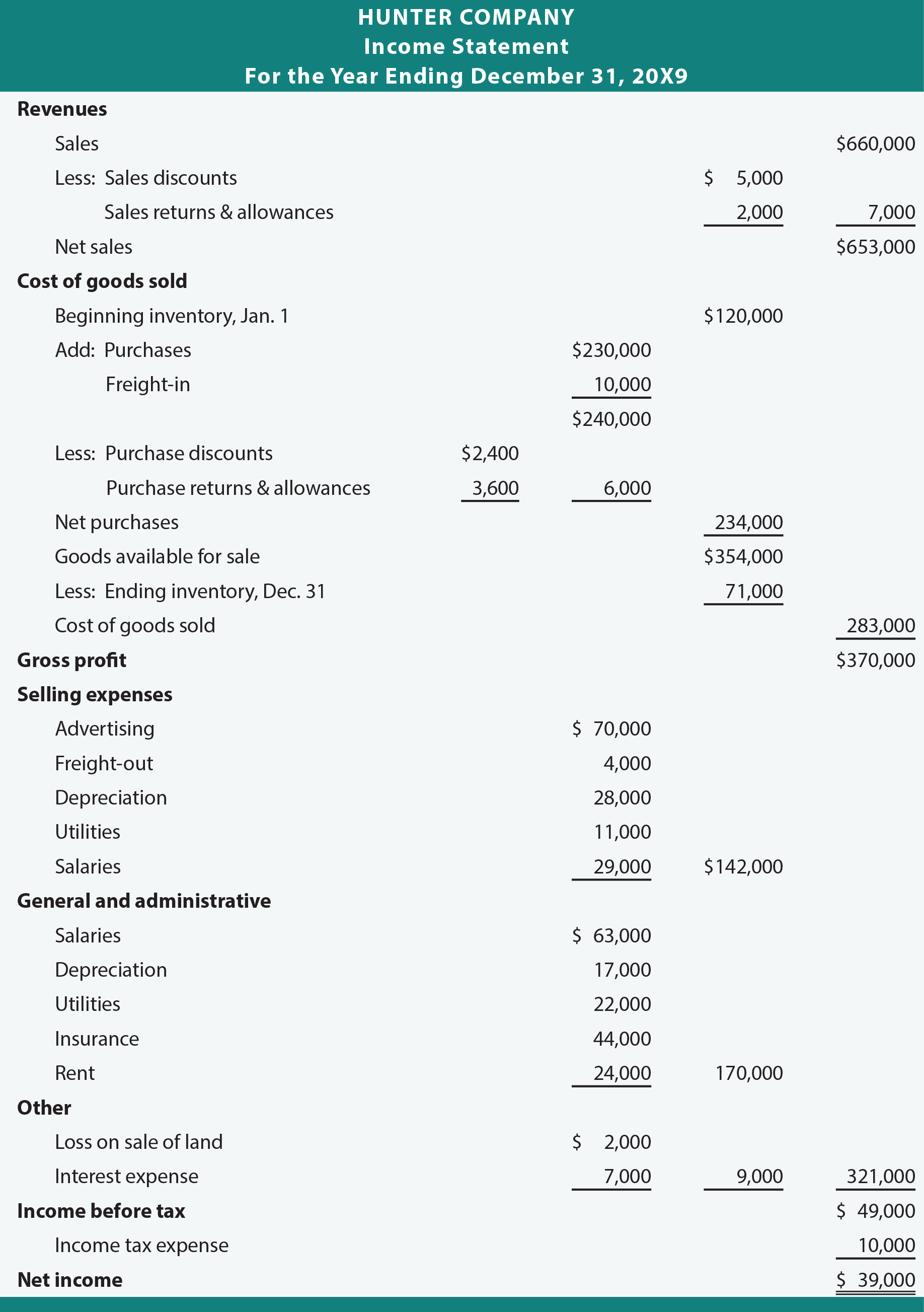 Income Statement Enhancements principlesofaccounting.com