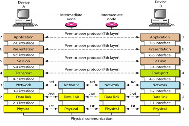 Network Layers (Basics of Networking 2)