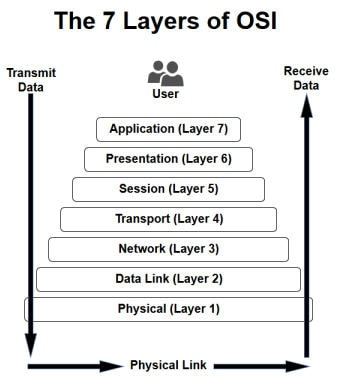 The 7 Layers of the OSI Model Webopedia Study Guide