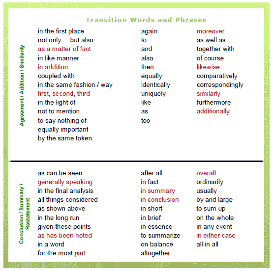 Transition Words & Phrases