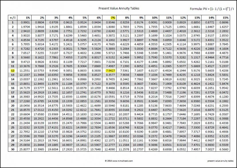 present value of annuity table Kleo.beachfix.co