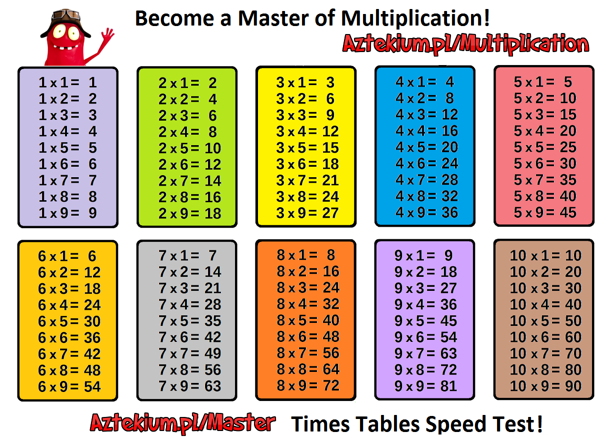 Multiplication Worksheets | Dynamically Created Multiplication