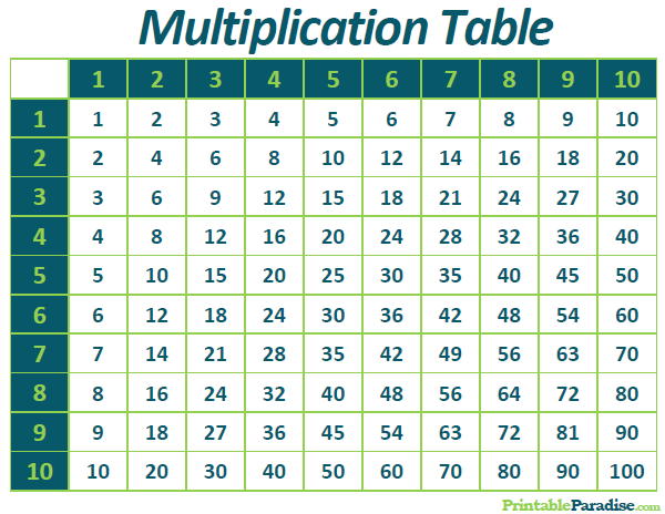 Multiplication Table Printables & Worksheets