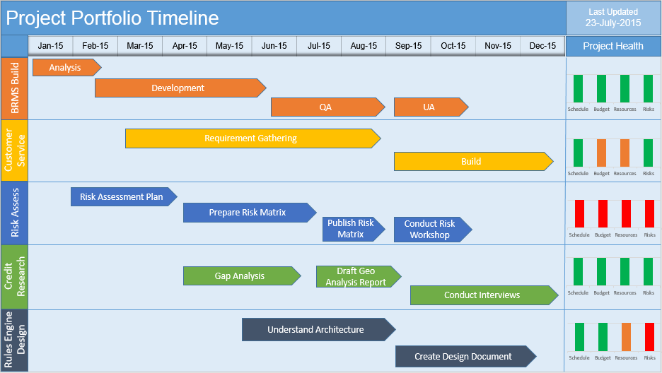 Project Timeline Powerpoint Template Free gofed.info