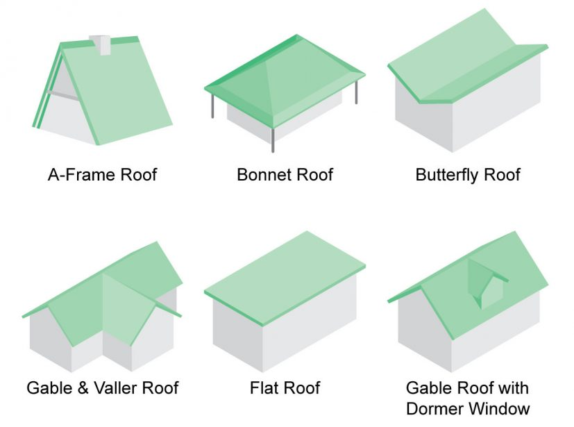 Discover 36 Types of Roofs for Houses (Illustrations)