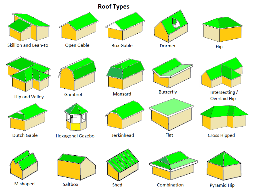 Top 15 Roof Types, Plus Their Pros & Cons Read Before You Build!
