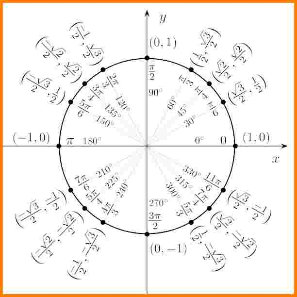 Unit Circle Chart Blank Unit Circle Pdf Gsebookbinderco Work in