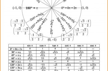 unit circle pdf unit circle pdf unitcirclewithtable