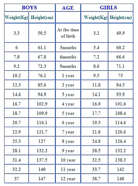 average weight by age and height Kleo.beachfix.co