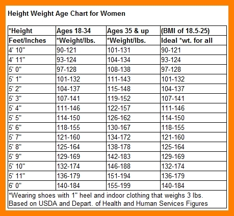Men's Weight Chart By Age And Height | Printables and Menu