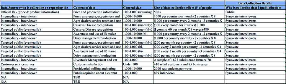 Mobile Data Collection Inventory s Sample