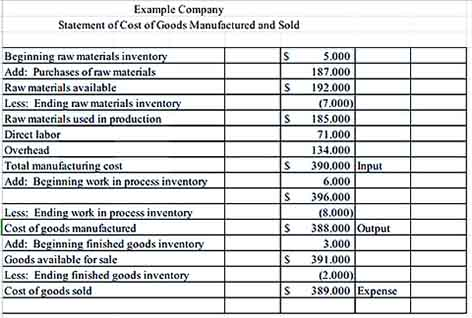 Warehouse Goods S Inventory Templa s Sample